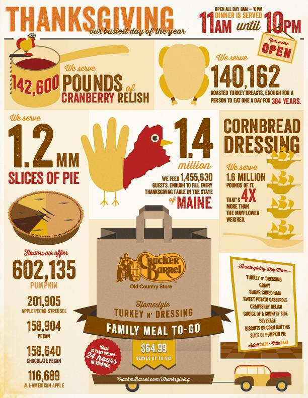 Cracker Barrel Thanksgiving Dinner To Go Price  Cracker Barrel to Serve 1 4 Million Meals This
