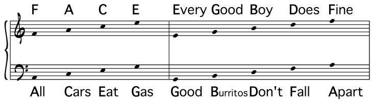 Good Burritos Don'T Fall Apart  Mnemonic devices are very mon when learning how to read