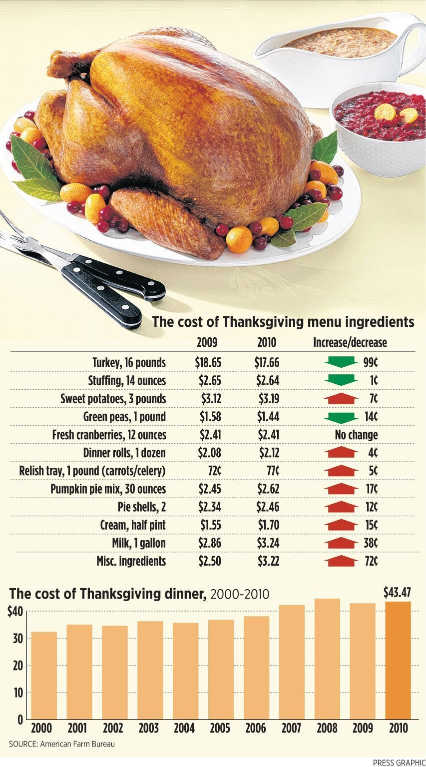 Meijer Thanksgiving Dinner  Find out the cost of a 2010 Thanksgiving turkey dinner for