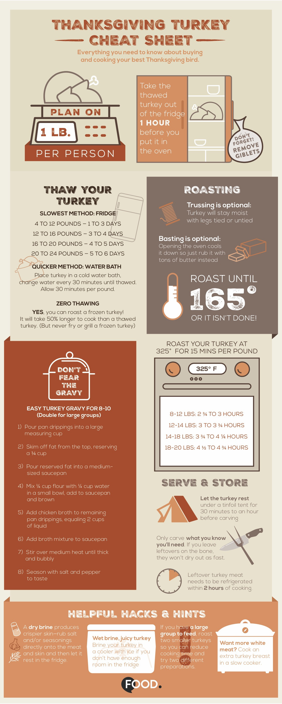 Pounds Of Turkey Per Person Thanksgiving  Best Turkey Cooking Time And Temperature Genius Kitchen