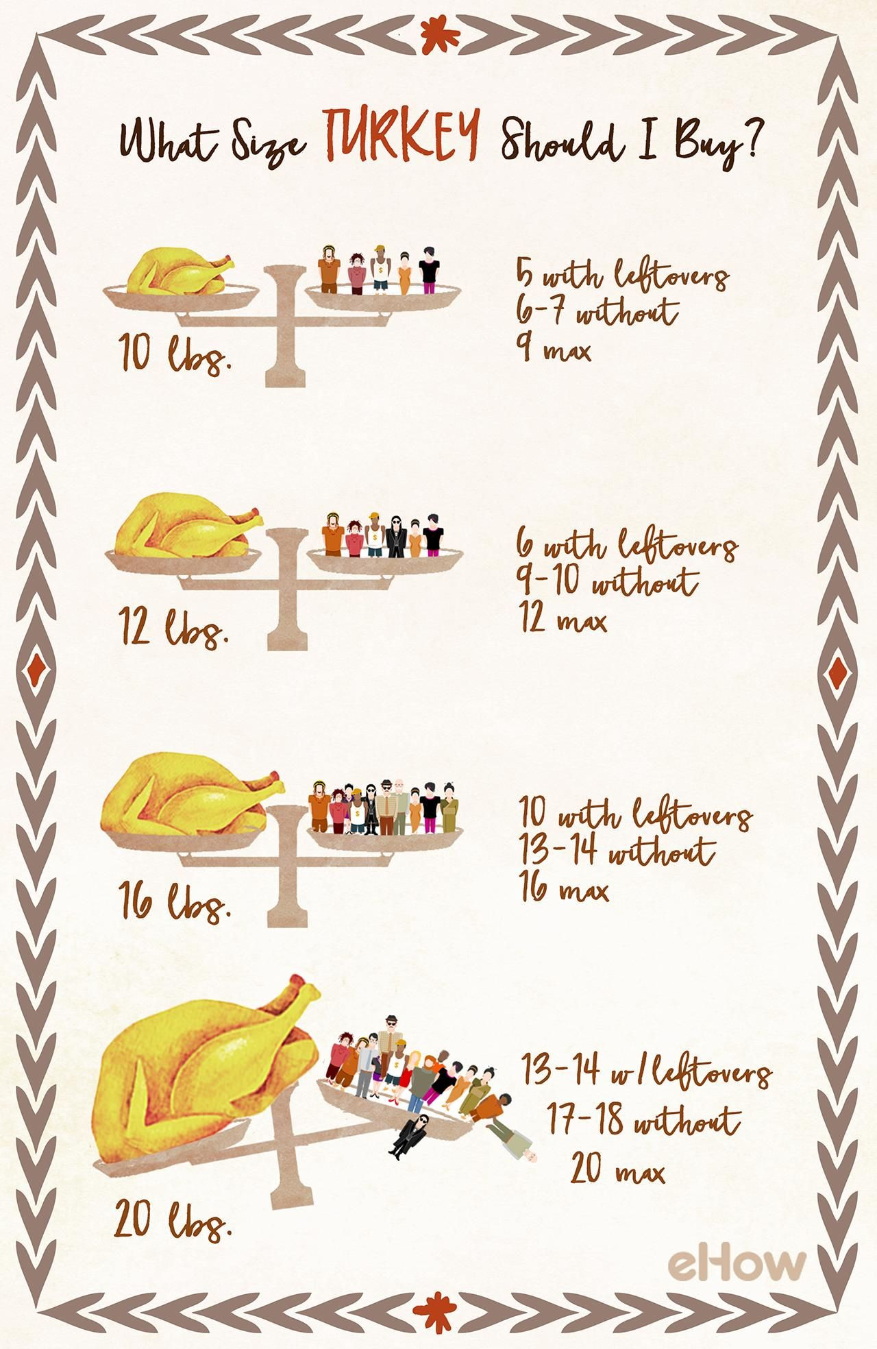 Pounds Of Turkey Per Person Thanksgiving  How to Figure Out What Size Turkey to Buy