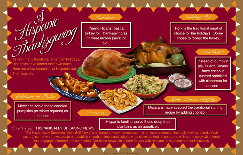 Traditional American Thanksgiving Dinner  My First American Thanksgiving Dinner – Literary Exchange